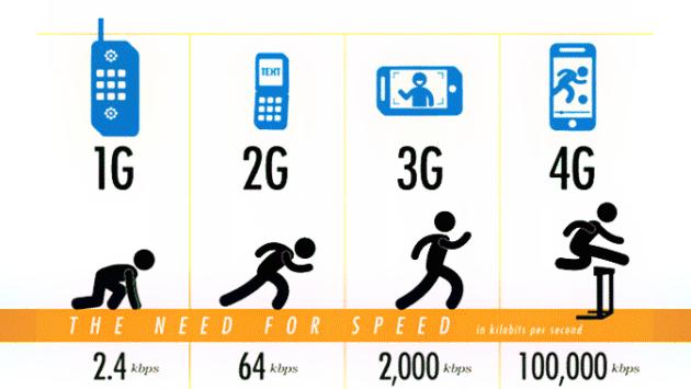 La connettività 2G rappresenta, ancora oggi, una consuetudine