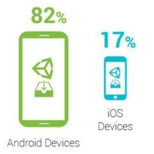 Android VS iOS giochi