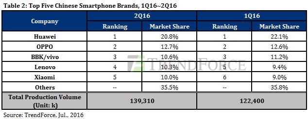 Huawei e OPPO in vetta al mercato cinese FOTO