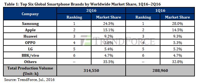 Huawei e OPPO in vetta alla top 5 dei produttori cinesi - FOTO