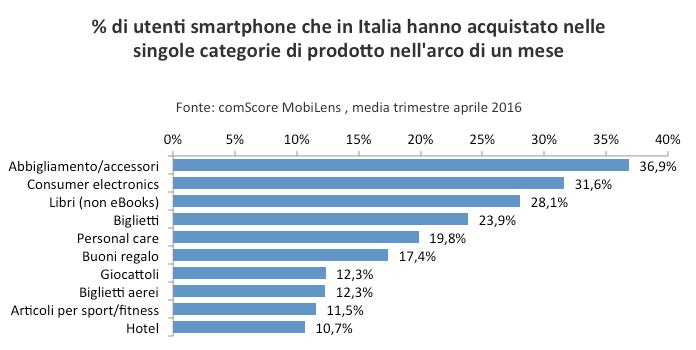 Smartphone acquisti online