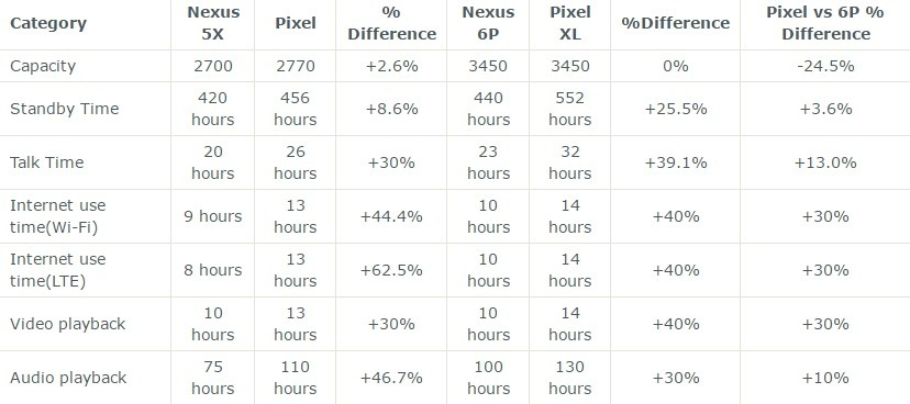 Google Pixel e Pixel XL battono la gamma Nexus in termini di autonomia