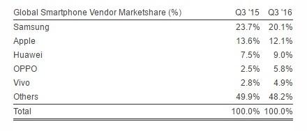 Samsung domina il mercato degli smartphone, pur essendo in calo (2)
