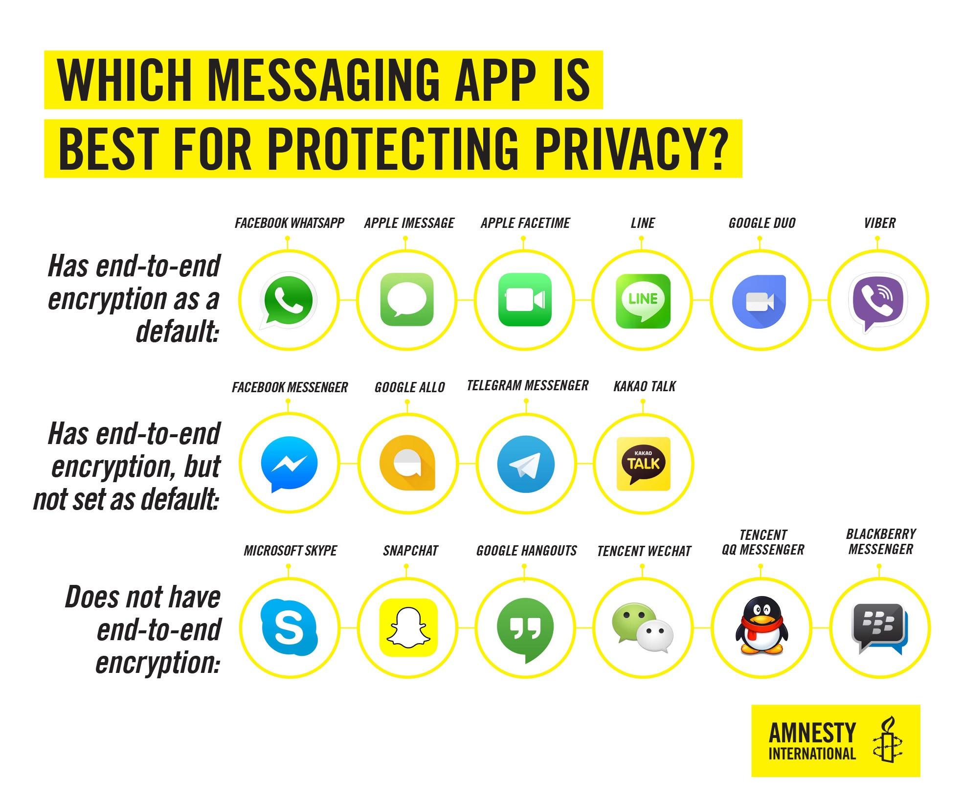 WhatsApp & Co. quali sono le chat più sicure secondo Amnesty International (2)