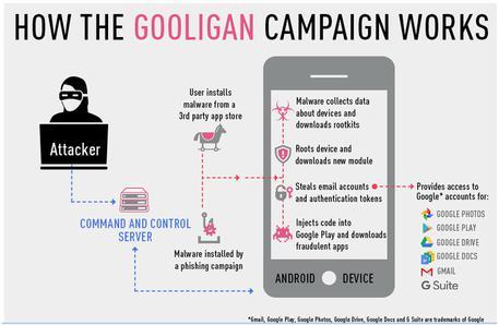Attacco informatico ad Android: violati 1 milione di account Google