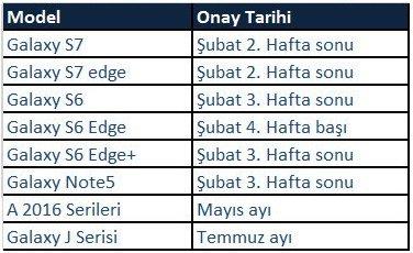 Samsung Turchia