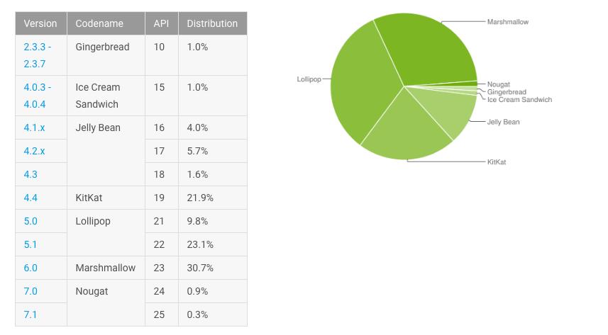 Android Nougat sta finalmente emergendo (2)