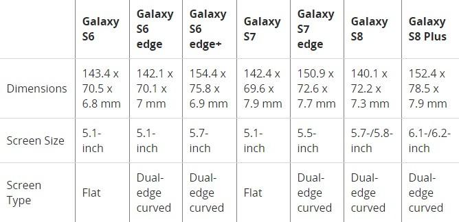 Samsung come sono cresciuti i suoi top di gamma (2)