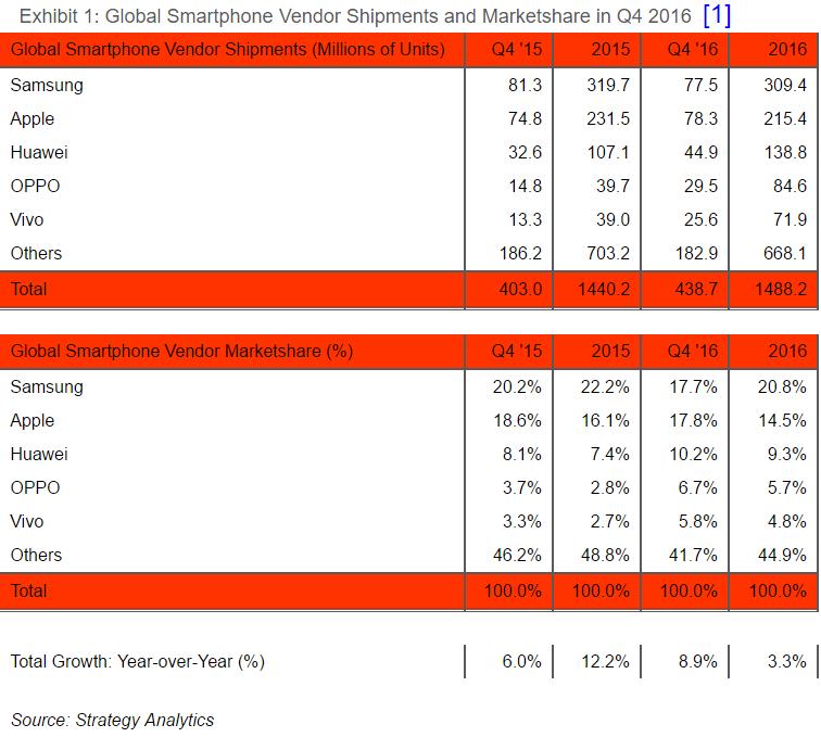 iPhone supera in vendite gli smartphone Samsung durante il Q4 2016 (2)