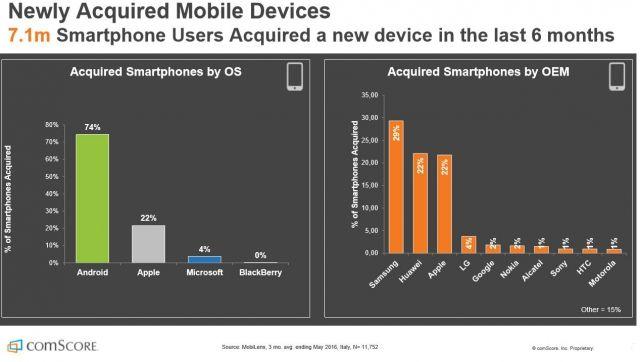 Huawei raggiunge Apple strapotere del P8 Lite (2)