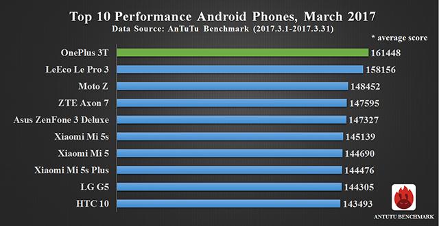AnTuTu i 10 smartphone più performanti - Marzo 2017 (2)