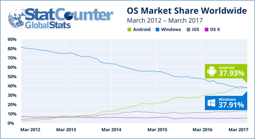 Android è il sistema operativo più utilizzato per navigare sul web (1)