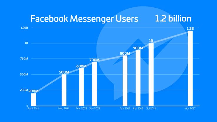 Facebook Messenger raggiunge WhatsApp quanto manca al sorpasso (1)