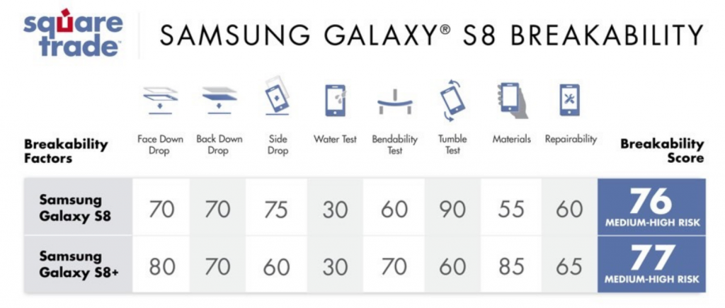Samsung Galaxy S8 lo schermo è davvero così fragile - VIDEO
