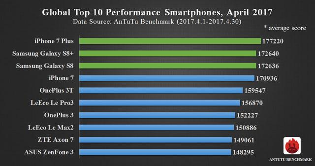 AnTuTu i 10 smartphone più performanti – Aprile 2017 (2)