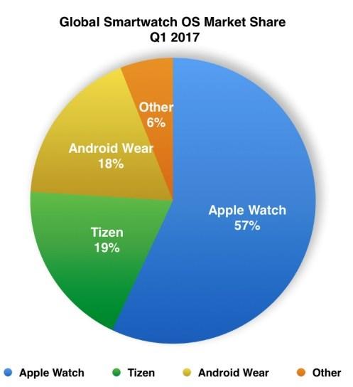 Smartwatch qual è il sistema operativo più diffuso (2)