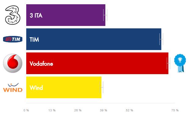 Vodafone è l'operatore più efficiente in Italia, qualcun altro se la passa decisamente peggio (1)