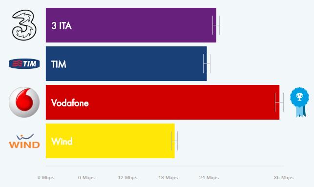 Vodafone è l'operatore più efficiente in Italia, qualcun altro se la passa decisamente peggio (2)