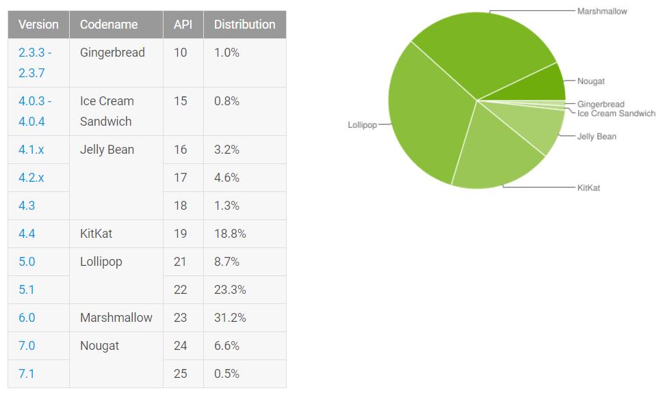 distribuzione android aprile