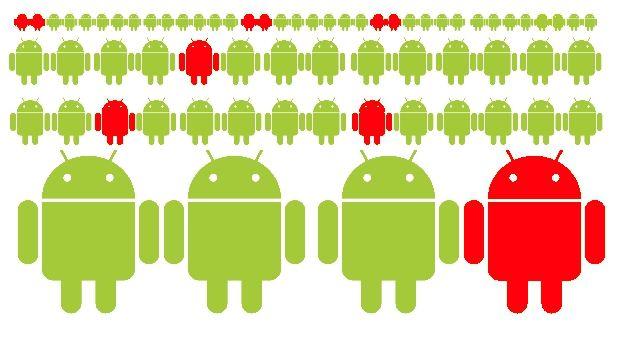 CopyCat, il malware che ha infettato 14 milioni di smartphone Android (2)