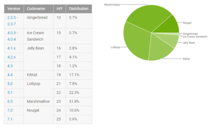 distribuzione android luglio