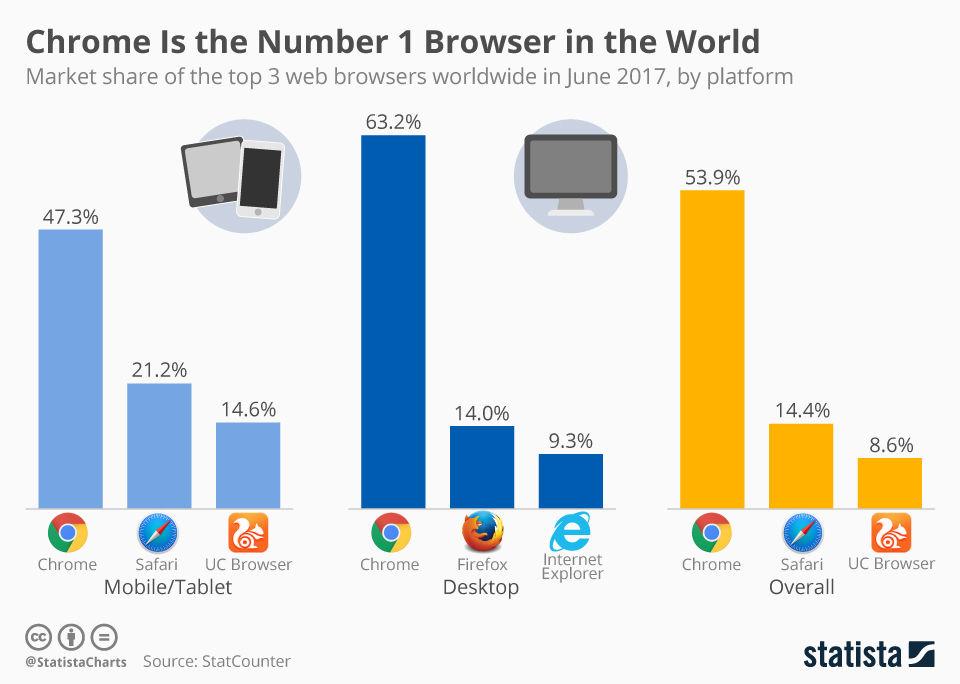 google chrome browser più usato