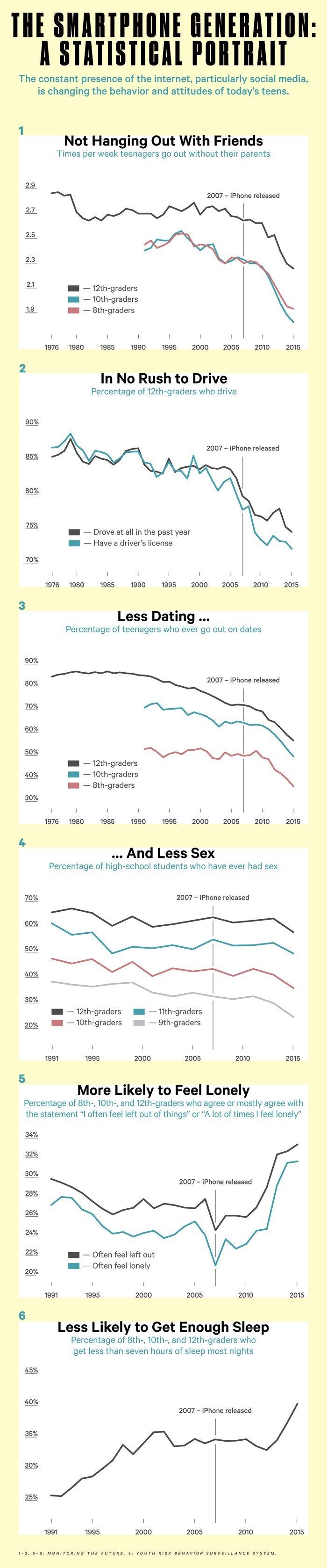 Gli smartphone stanno distruggendo un'intera generazione (1)