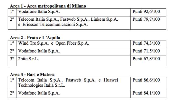 Vodafone sperimenterà la tecnologia 5G in 5 città italiane, fra cui Milano (2)