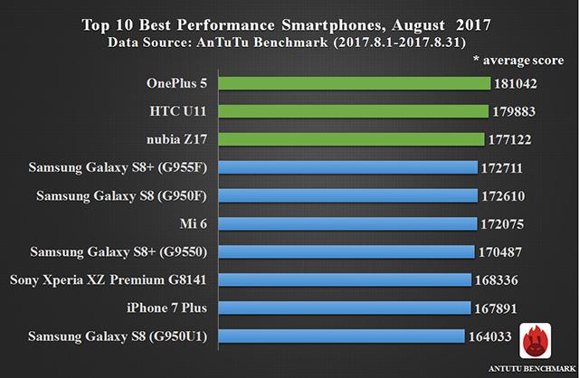 AnTuTu i 10 smartphone più performanti di agosto 2017 (1)