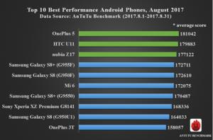 AnTuTu i 10 smartphone più performanti di agosto 2017 (3)