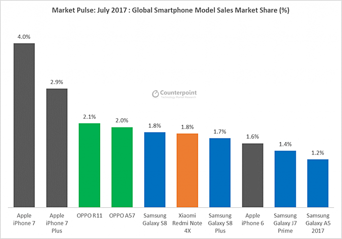Huawei supera Apple in termini di vendita dei propri smartphone (2)