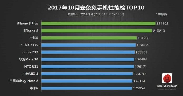AnTuTu i 10 smartphone più performanti di ottobre 2017