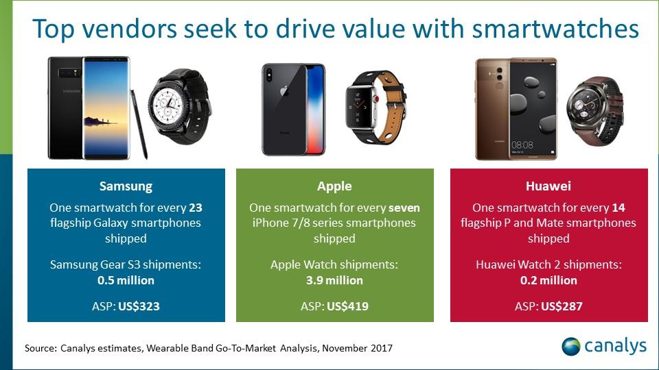 Apple prima nel mercato degli smartwatch, davanti a Xiaomi e Fitbit