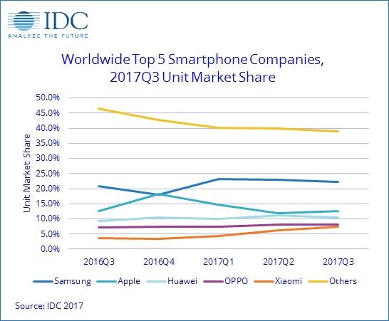 samsung è il primo produttore di smartphone degli ultimi 4 mesi