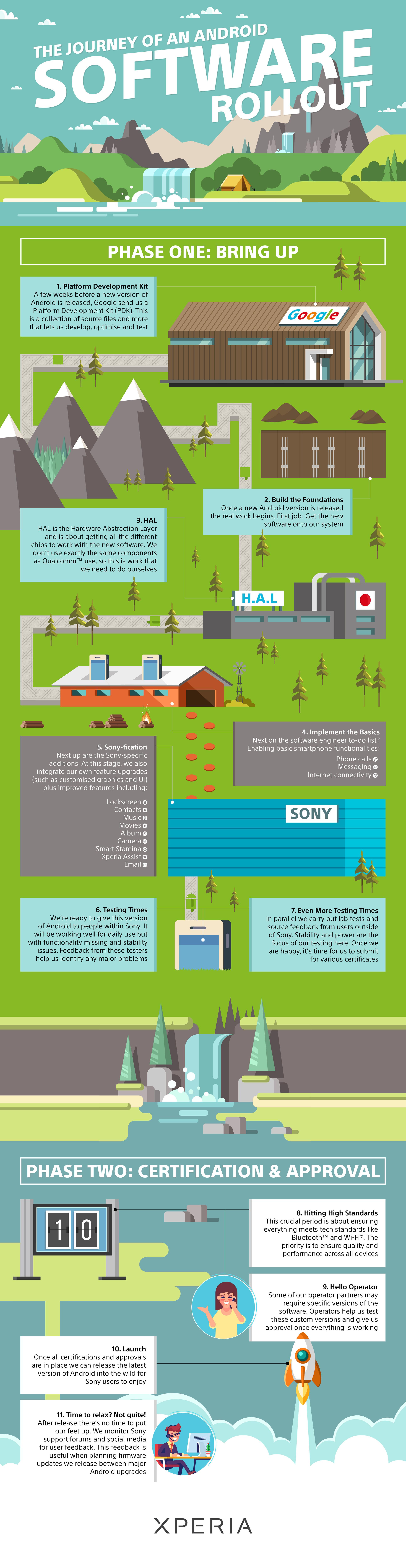 L'infografica con cui sony spiega il processo di aggiornamento