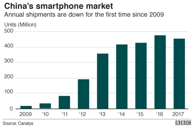 Mercato degli smartphone Cina