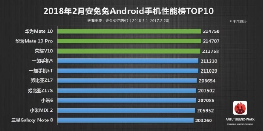 Smartphone Android, i migliori 10 secondo AnTuTu (1)