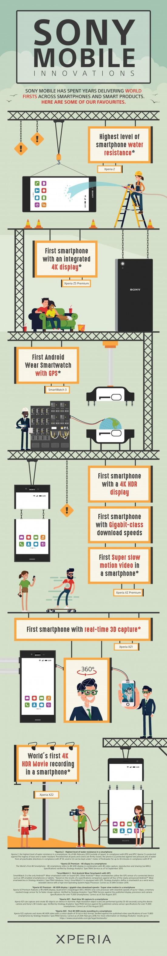 Infografica Sony