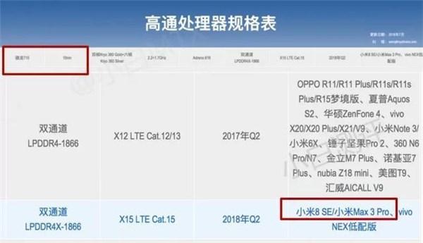 Xiaomi Mi Max 3 Pro su sito Qualcomm