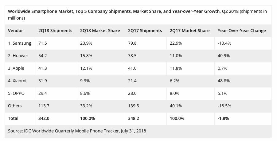 huawei supera apple secondo produttore smartphone