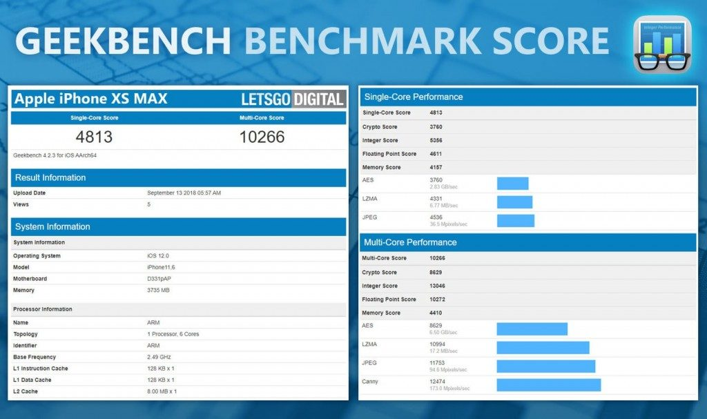 iPhone XS Max GeekBench