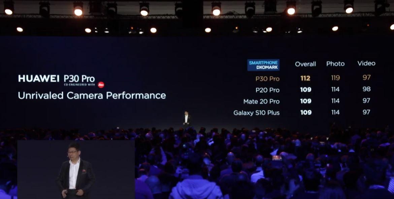 Huawei P30 Pro camera DXoMark