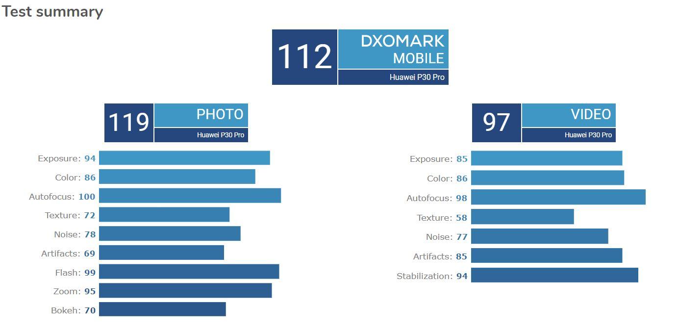 dxomark p30 pro