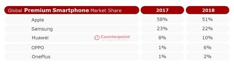 Apple in vetta al mercato degli smartphone top di gamma (1)