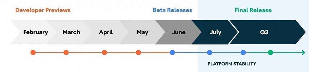 """Google ha giustamente intitolato l'evento online del mese prossimo """" #Android 11: The Beta Launch Show. """"Durante questo evento, Google rilascerà Android 11 Beta 1 che conterrà le API SDK e NDK finali. Google aprirà anche gli invii al Play Store per le app destinate alla nuova versione di Android. Citando questo cambiamento nel piano, Google ha anche rilasciato una cronologia aggiornata per il programma di rilascio."""