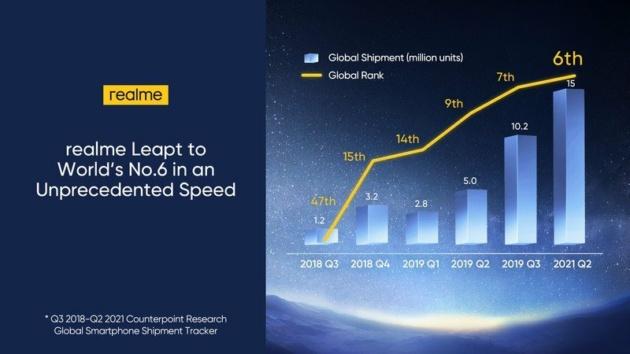 Realme diventa il sesto marchio di smartphone più grande al mondo