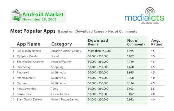 android-market-top10