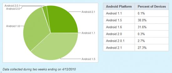 La frammentazione di Android in un grafico