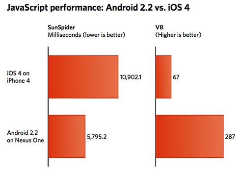 Android 2.2 demolisce iOS4 nei benchmarks JavaScript