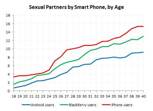 Gli utenti Android fanno meno sesso degli utenti iPhone e BlackBerry